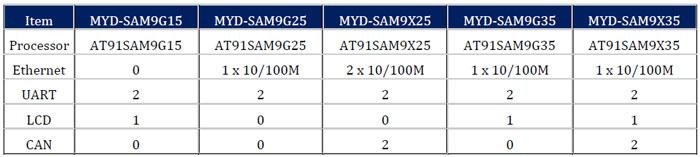myd-sam9x5-com.jpg